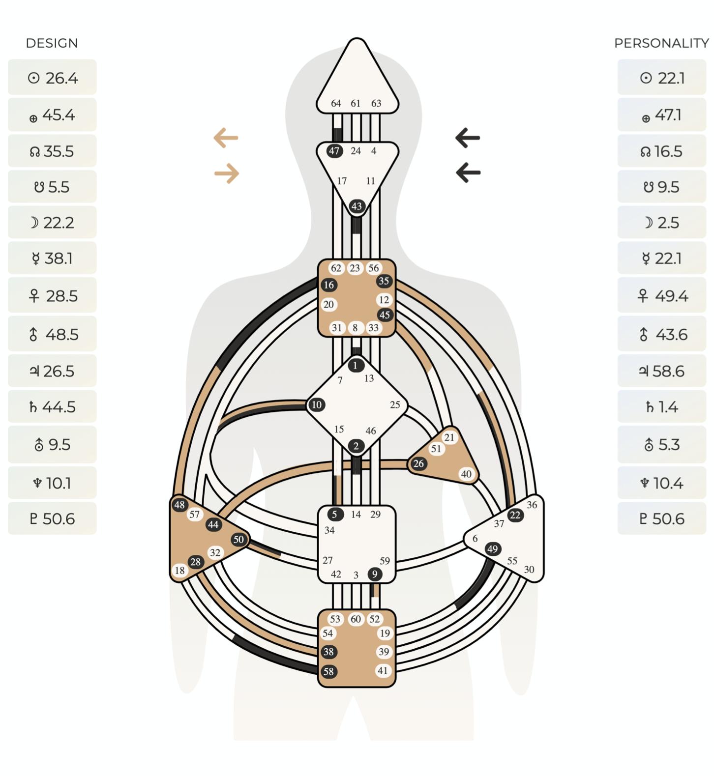 HumanDesign-Chart
